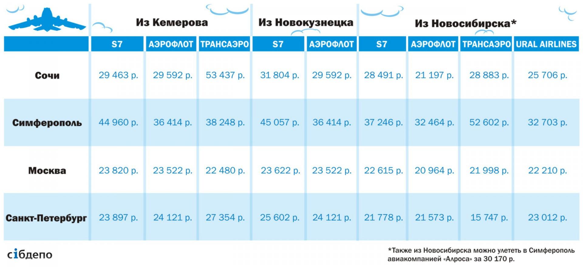 Стоимость билета насамолете купить на самолет билет дешево