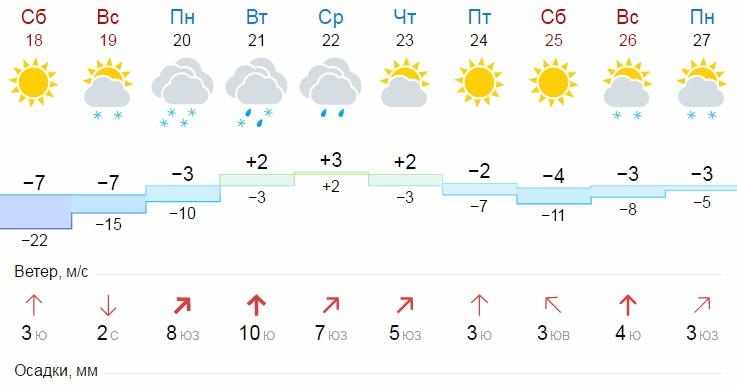 В Кемерове пройдёт дождь