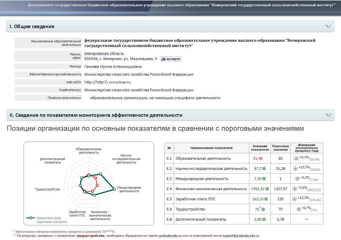 Все омские университеты признаны производительными