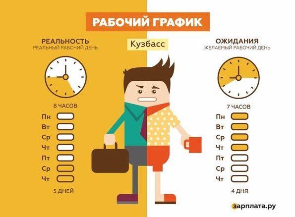 Половина граждан Барнаула желает работать 4 дня внеделю